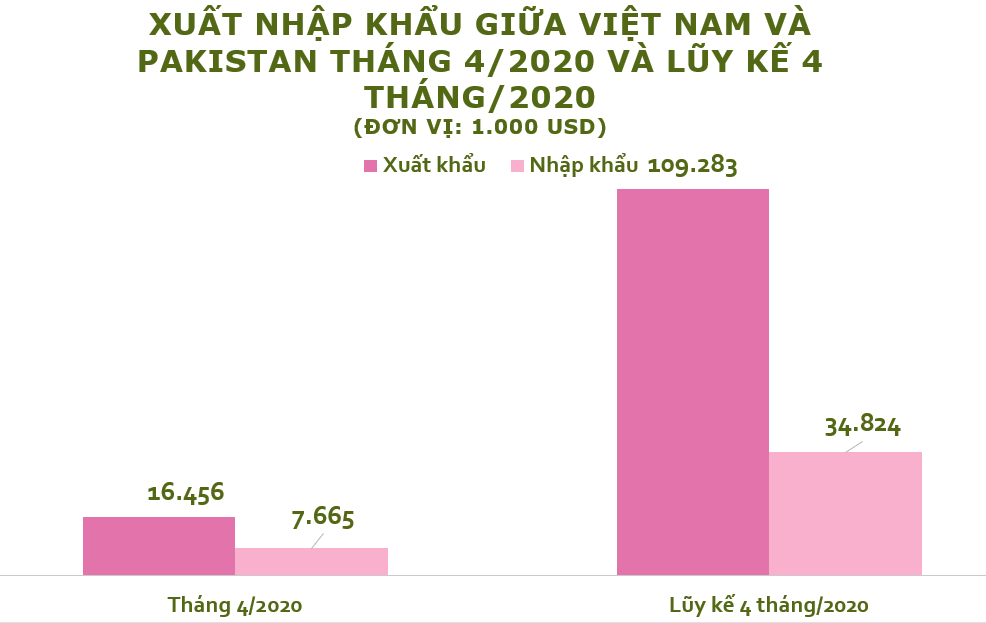 Xuất nhập khẩu Việt Nam và Pakistan tháng 4/2020: Xuất khẩu phần lớn chè - Ảnh 2.