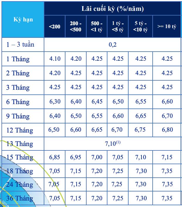 Lãi suất ngân hàng ACB tháng 6/2020: Giảm mạnh với kì hạn dưới 6 tháng - Ảnh 2.