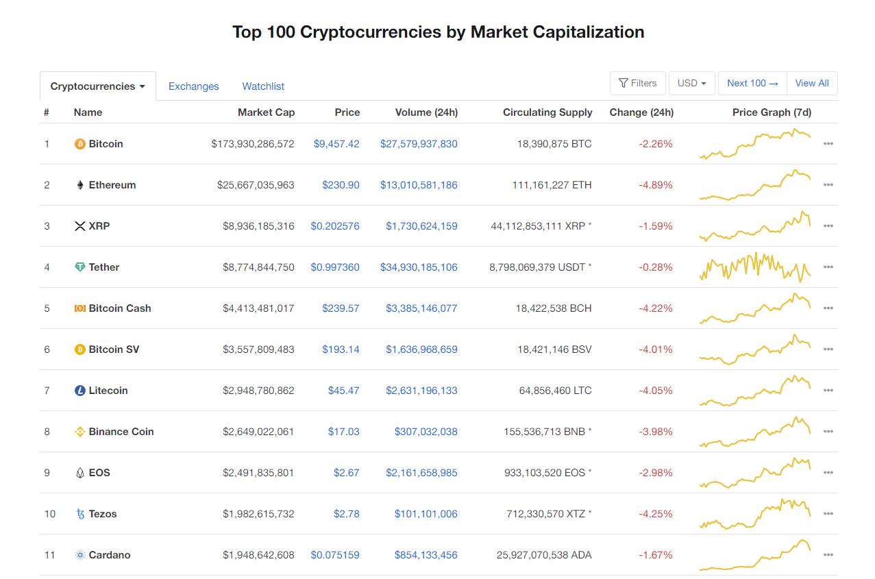 Nhóm 10 đồng tiền hàng đầu theo giá trị thị trường ngày 1/6 (nguồn: CoinMarketCap)