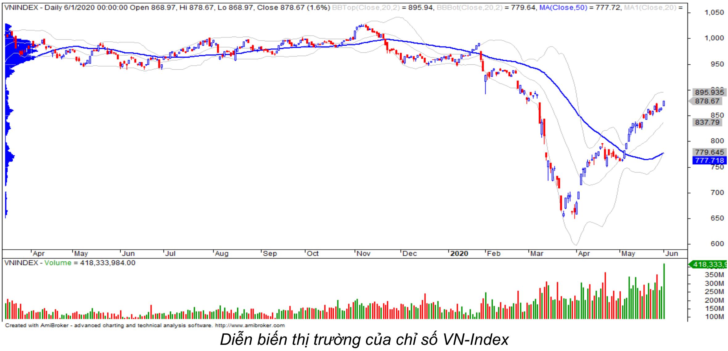 Nhận định thị trường chứng khoán ngày 2/6: Rung lắc khi tiến sát mức kháng cự 880 điểm - Ảnh 1.