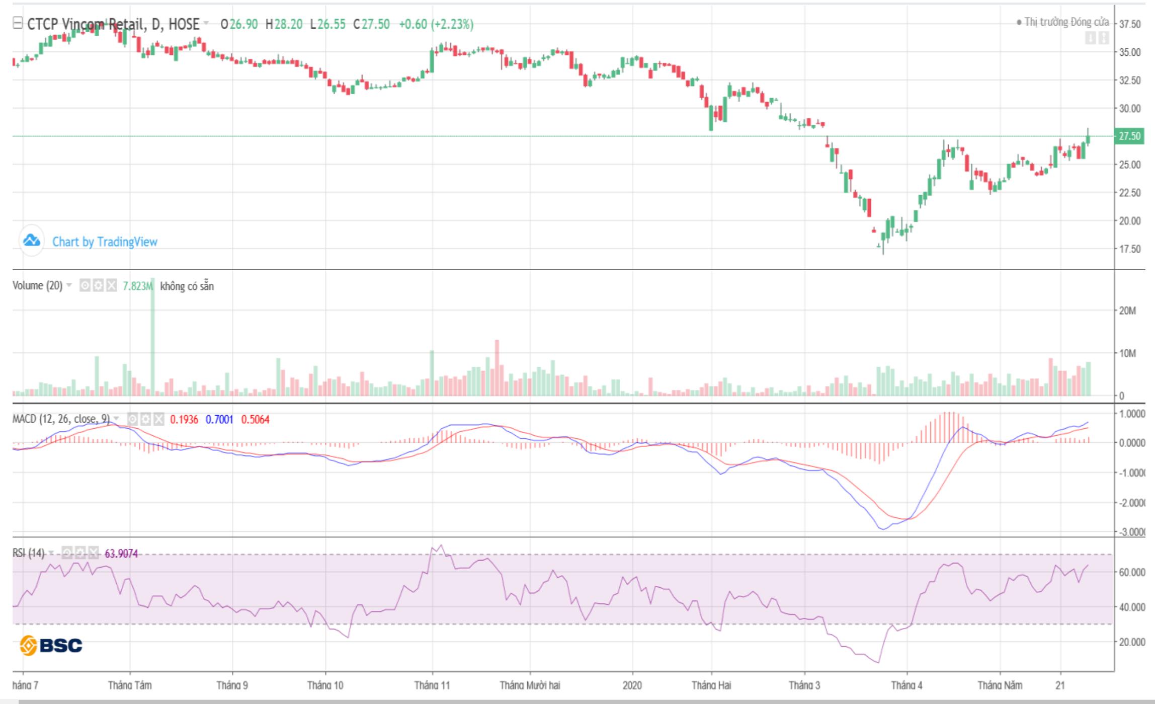 Cổ phiếu tâm điểm ngày 1/6: HPG, SJS, VRE, HNG - Ảnh 3.