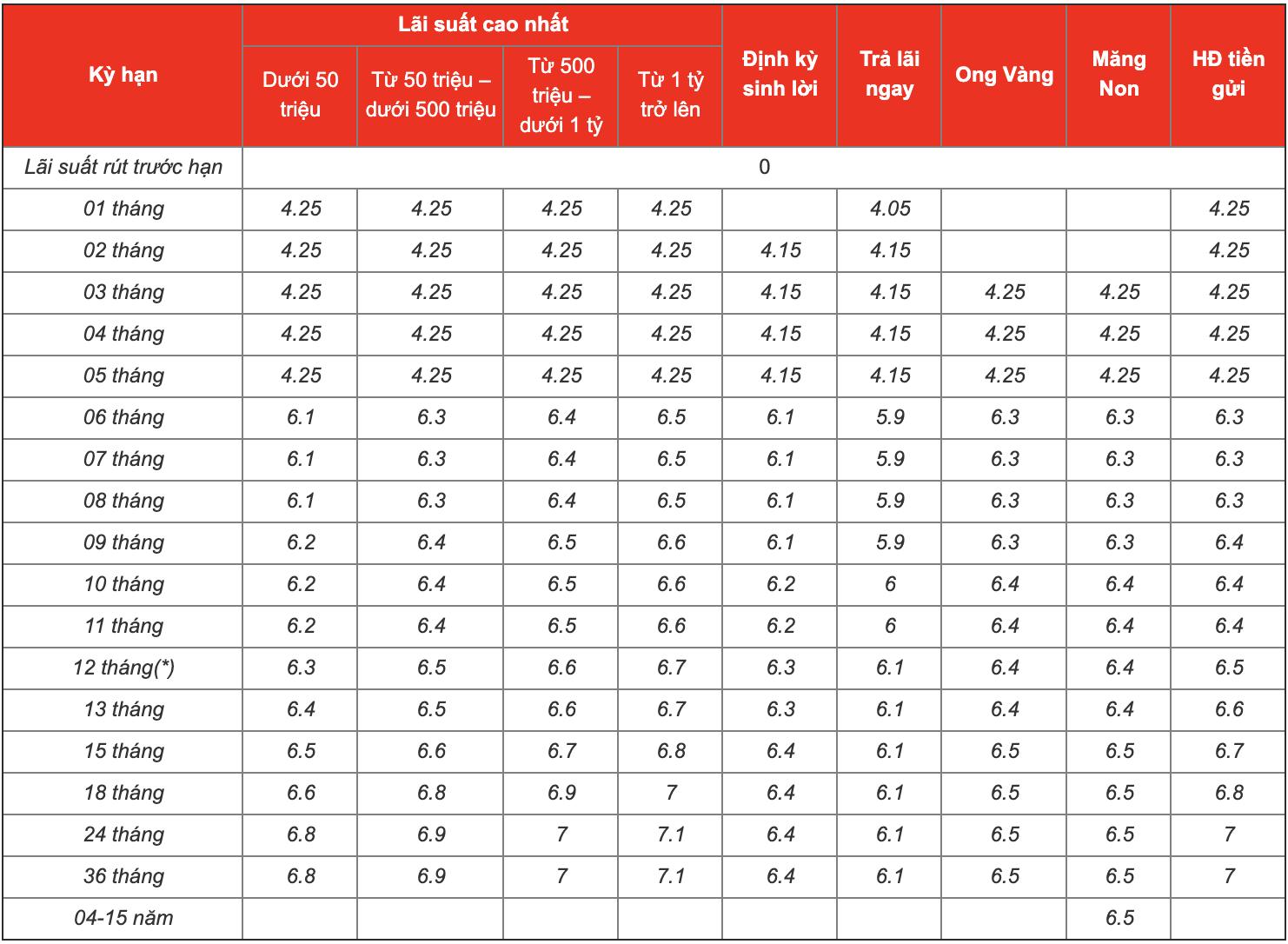 Lãi suất ngân hàng MSB tháng 6/2020: Cao nhất là 7,6%/năm - Ảnh 1.