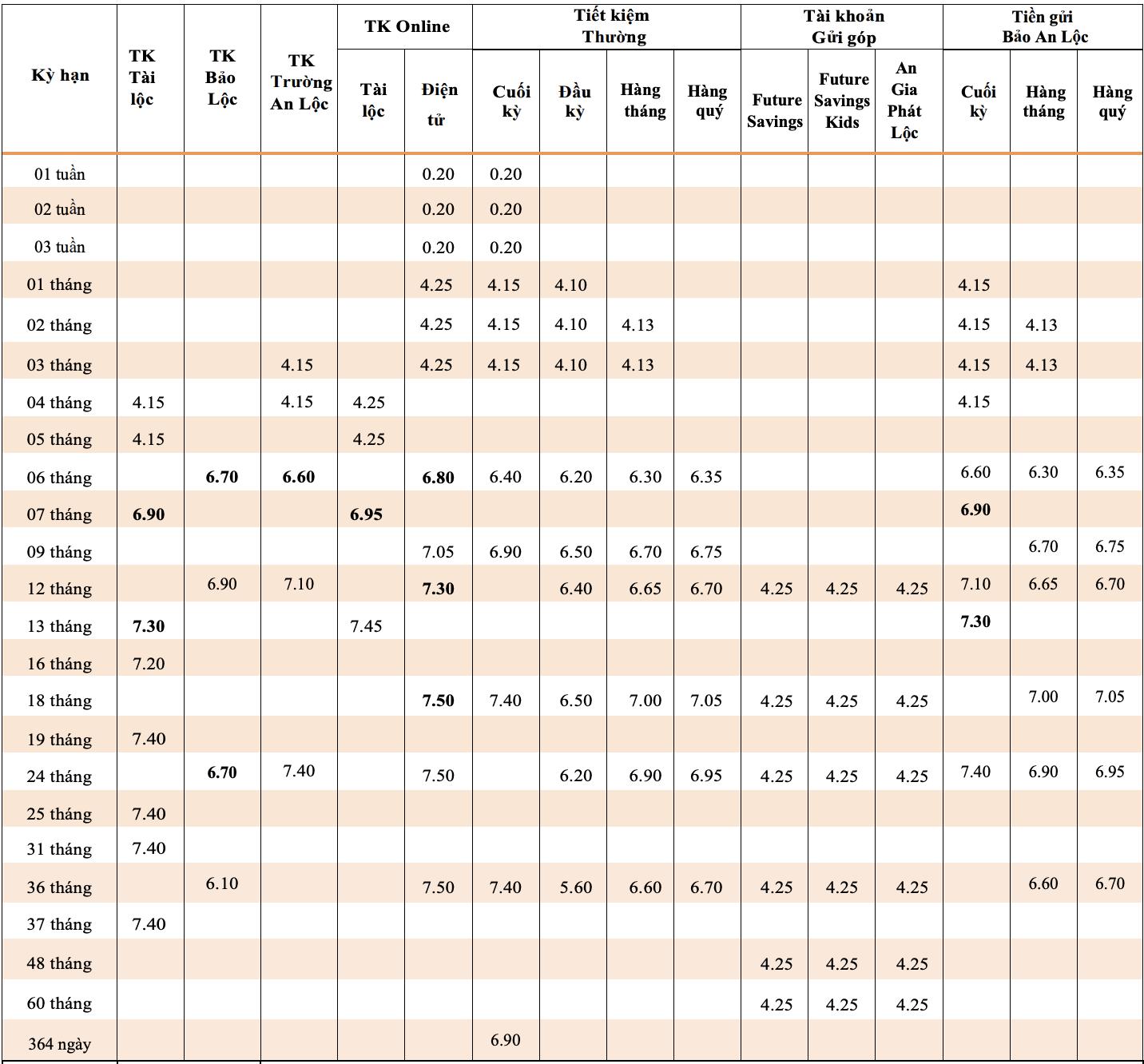 Lãi suất ngân hàng TPBank tháng 6/2020: Cao nhất là 7,6%/năm - Ảnh 1.