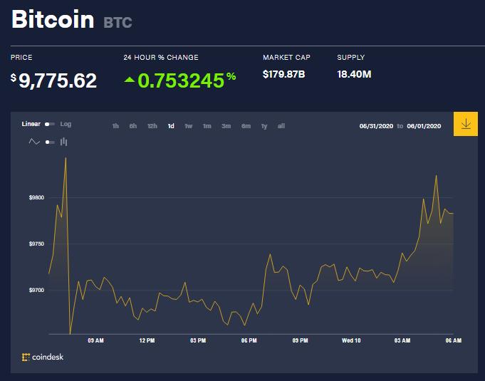 Chỉ số giá bitcoin hôm nay 10/6 (nguồn: CoinDesk)