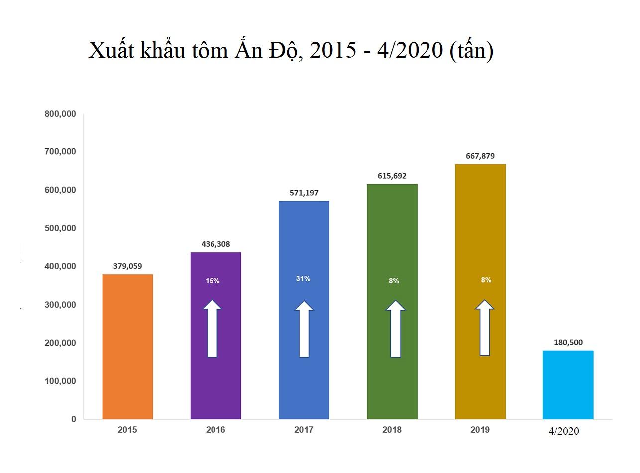 Dịch COVID-19 ảnh hưởng như thế nào tới ngành tôm Ấn Độ? - Ảnh 5.