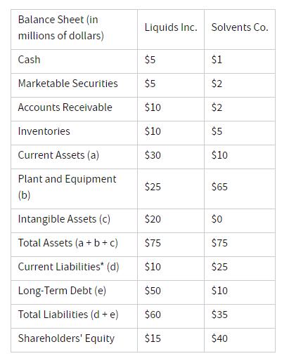 Chỉ số thanh khoản (Liquidity Ratio) là gì? Ý nghĩa và các loại chỉ số thanh khoản thường gặp - Ảnh 2.