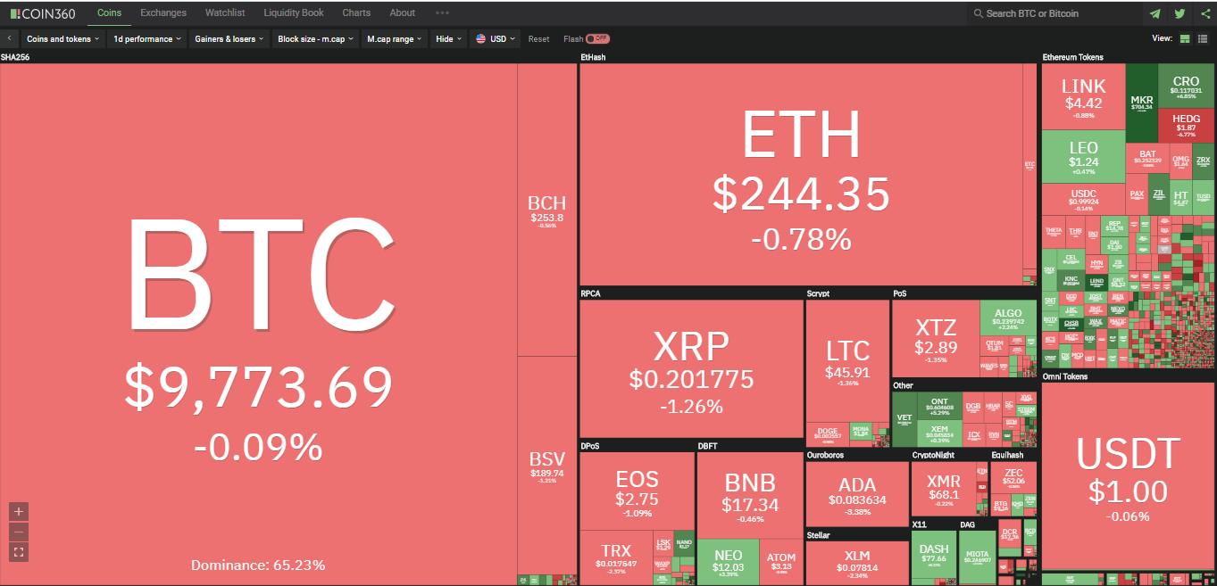 Toàn cảnh thị trường ngày 10/6 (nguồn: Coin360.com)