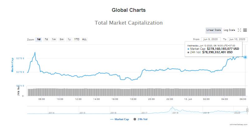 Tổng giá trị thị trường tiền kĩ thuật số và khối lượng giao dịch ngày 10/6 (nguồn: CoinTelegraph)