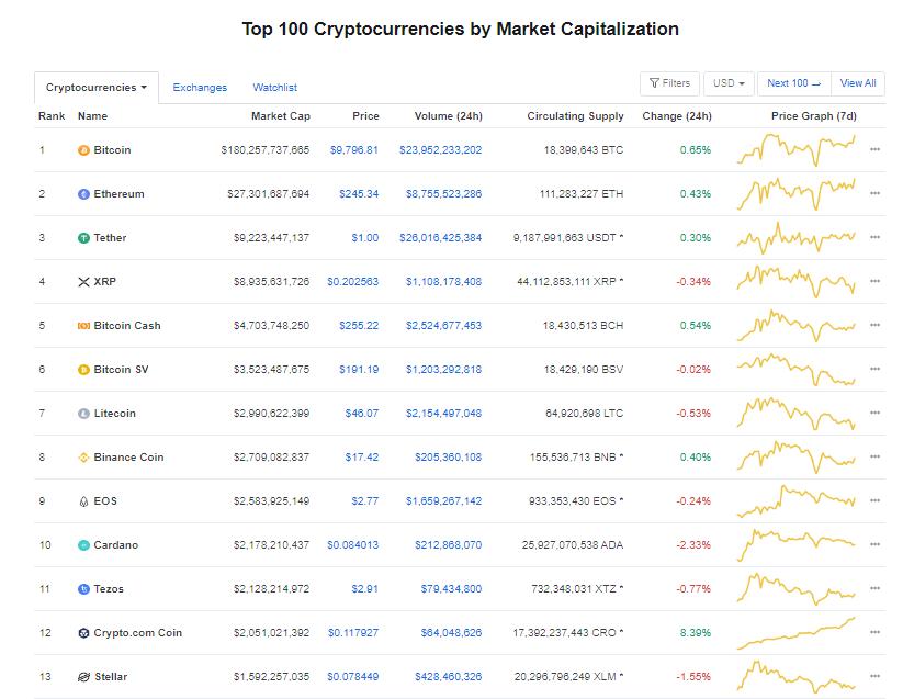 Nhóm 10 đồng tiền hàng đầu theo giá trị thị trường ngày 10/6 (nguồn: CoinMarketCap)