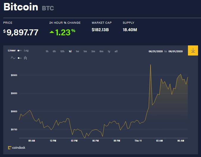 Chỉ số giá bitcoin hôm nay 11/6 (nguồn: CoinDesk)