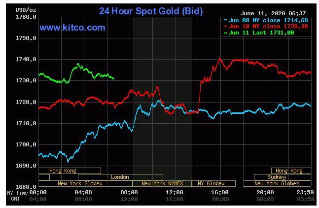 Dự báo giá vàng 12/6: Xu hướng giảm do các nhà đầu tư đã chốt lời? - Ảnh 2.
