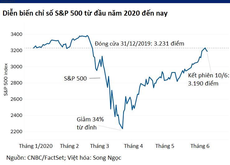 Chứng khoán Mỹ đi xuống trong ngày Fed họp, Dow Jones sụt gần 300 điểm - Ảnh 2.