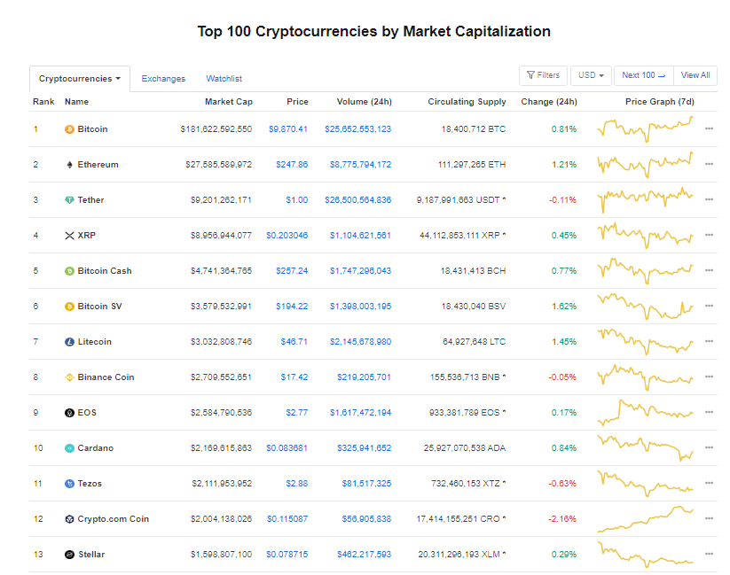 Nhóm 10 đồng tiền hàng đầu theo giá trị thị trường ngày 11/6 (nguồn: CoinMarketCap)