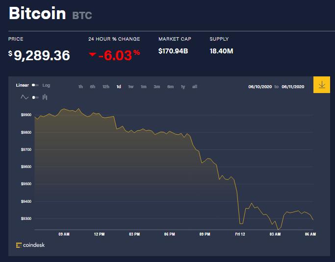 Chỉ số giá bitcoin hôm nay 12/6 (nguồn: CoinDesk)