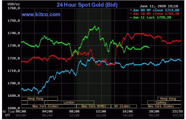 Giá vàng hôm nay 12/6: Vàng tăng khi nhiều nhà đầu tư lo sợ rủi ro kinh tế - Ảnh 1.