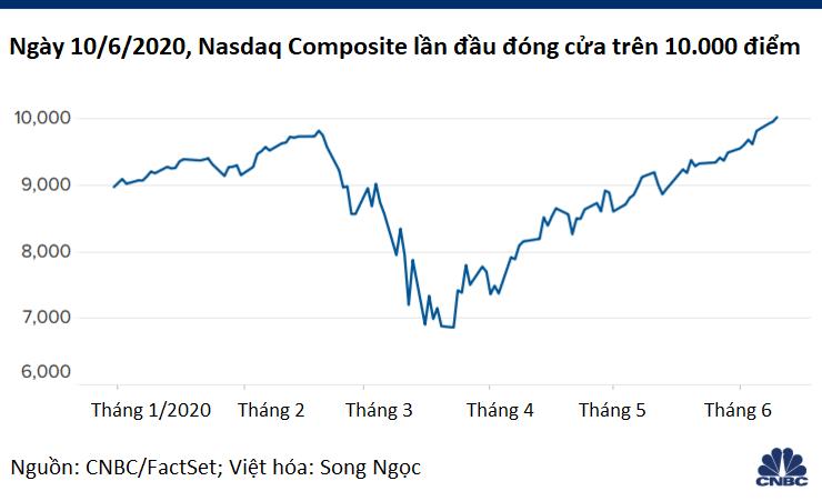 """Chiến lược """"Chứng khoán chỉ có thể đi lên"""" của chứng khoán Mỹ rơi xuống cái hố 2.000 tỉ USD - Ảnh 3."""
