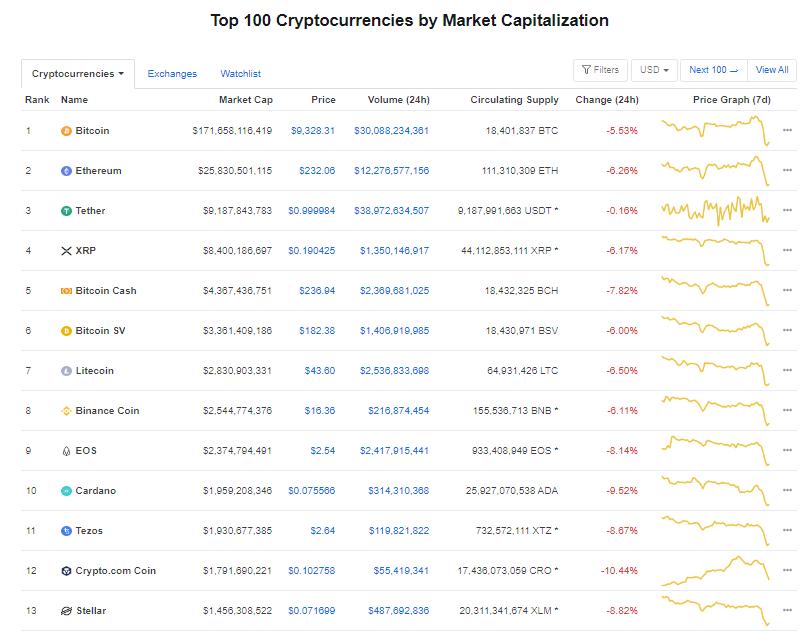 Nhóm 10 đồng tiền hàng đầu theo giá trị thị trường ngày 12/6 (nguồn: CoinMarketCap)
