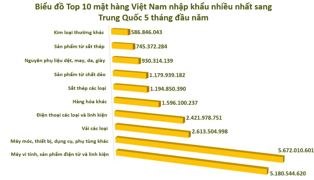 Xuất nhập khẩu Việt Nam và Trung Quốc tháng 5/2020: Nhập siêu 12,4 tỉ USD trong 5 tháng - Ảnh 5.