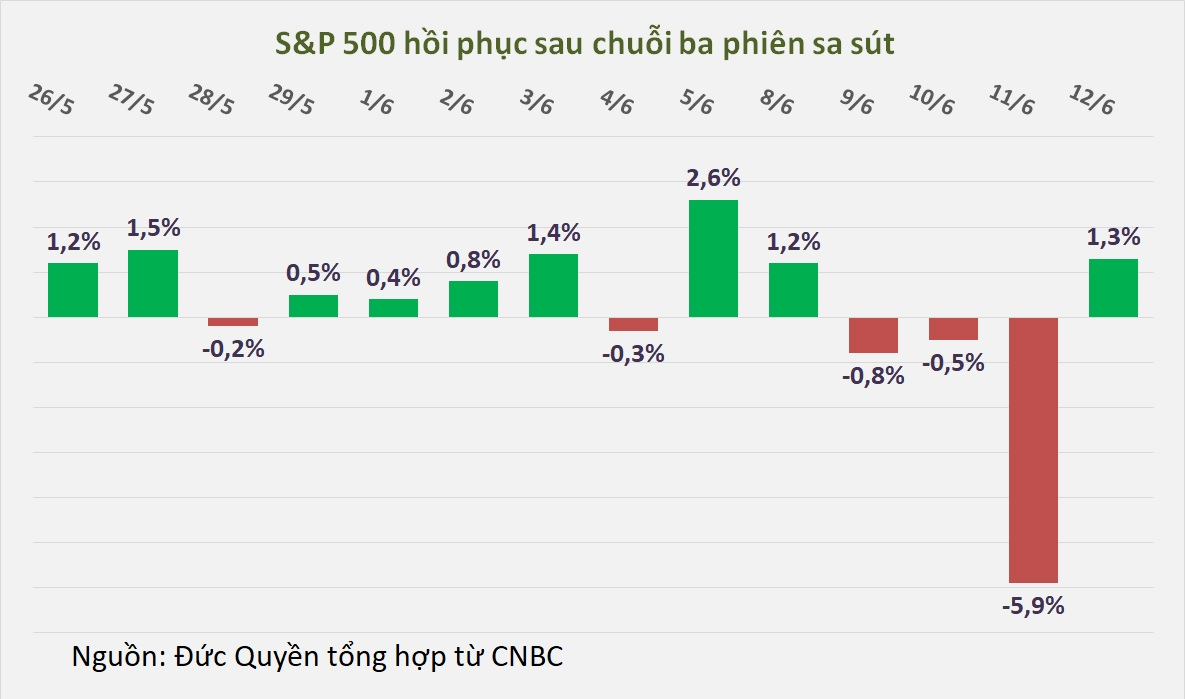 Dow Jones hồi phục gần 500 điểm, chứng khoán Mỹ vẫn có tuần giảm mạnh nhất kể từ tháng 3 - Ảnh 1.