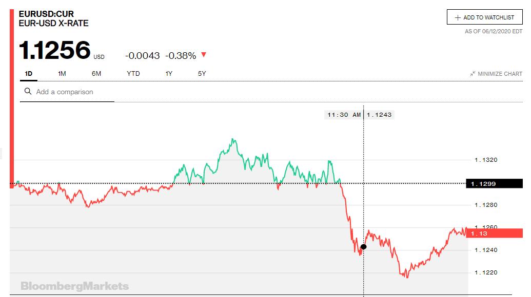 Tỷ giá euro hôm nay 13/6: - Ảnh 2.