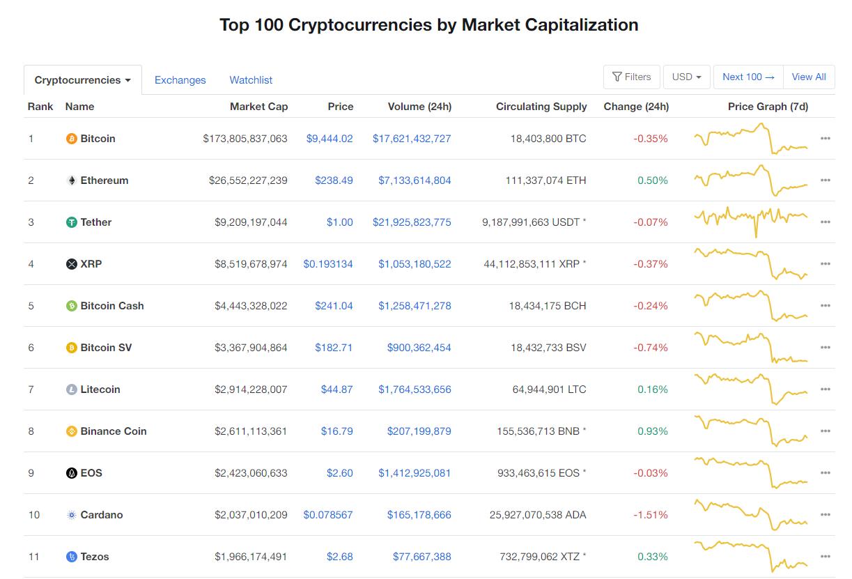 Nhóm 10 đồng tiền hàng đầu theo giá trị thị trường ngày 14/6 (nguồn: CoinMarketCap)