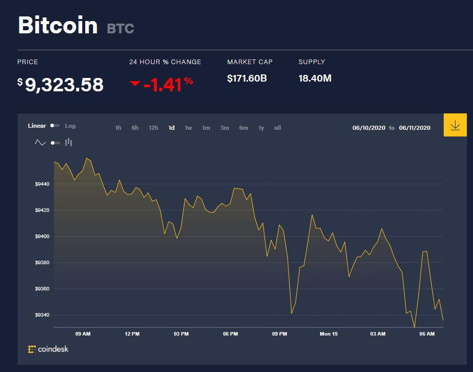 Chỉ số giá bitcoin hôm nay 15/6 (nguồn: CoinDesk)