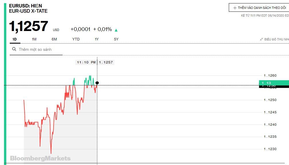 Tỷ giá euro hôm nay 15/6: Xu hướng giảm ngày đầu tuần - Ảnh 2.