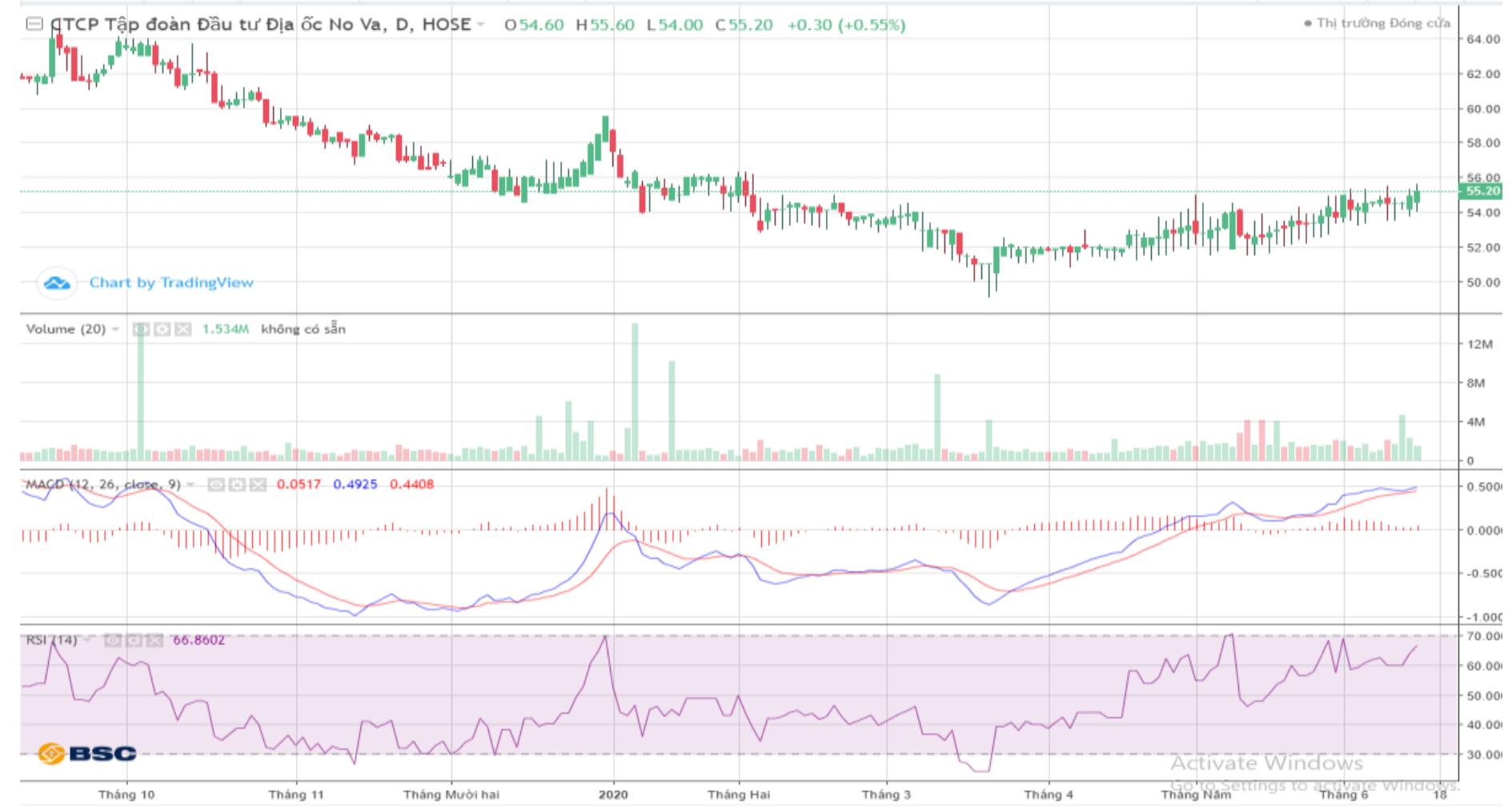Cổ phiếu tâm điểm ngày 16/6: MWG, TPB, NVL - Ảnh 1.