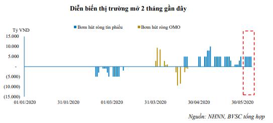 NHNN liên tục bơm ròng, lãi suất liên ngân hàng xuống thấp kỉ lục - Ảnh 2.
