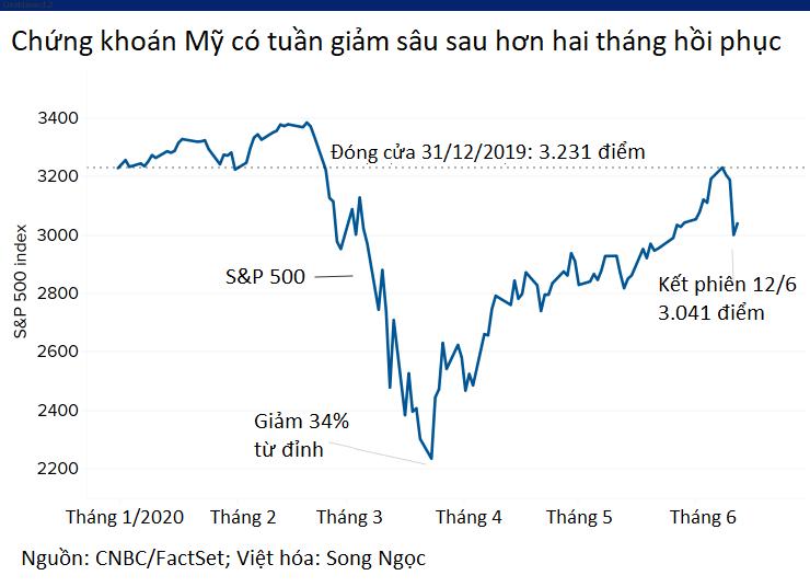 Nguy cơ chứng khoán Mỹ giảm sâu phiên đầu tuần, Dow Jones futures sụt hơn 300 điểm - Ảnh 1.