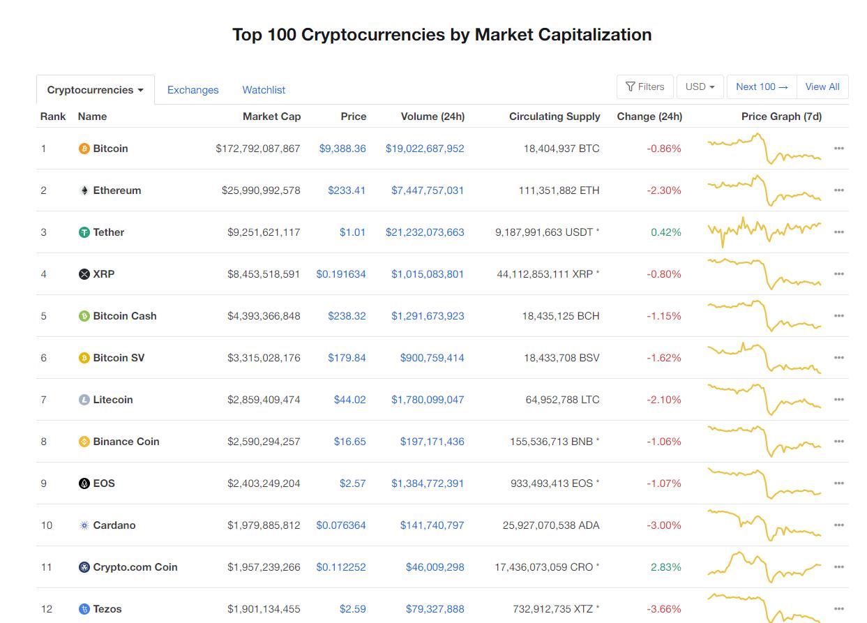 Nhóm 10 đồng tiền hàng đầu theo giá trị thị trường ngày 15/6 (nguồn: CoinMarketCap)