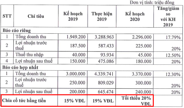 Sài Gòn VRG (SIP) dự kiến lãi ròng năm 2020 sụt giảm hơn 60% - Ảnh 1.