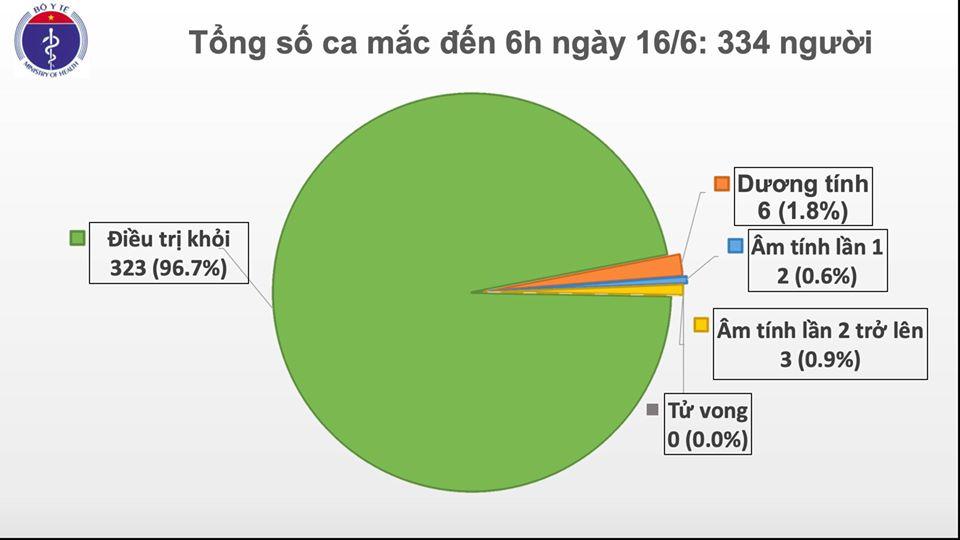 Cập nhật tình hình dịch virus corona ngày 16/6: Thế giới vượt 8 triệu ca nhiễm bệnh, Việt Nam chỉ còn 11 bệnh nhân đang được điều trị, thủ đô Bắc Kinh phong tỏa thêm nhiều khu phố  - Ảnh 1.
