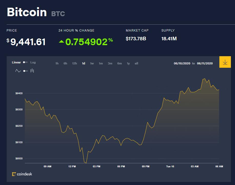 Chỉ số giá bitcoin hôm nay 16/6 (nguồn: CoinDesk)