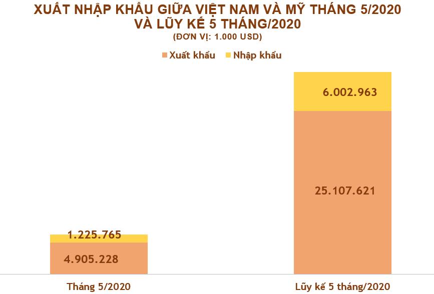 Xuất nhập khẩu Việt Nam và Mỹ tháng 5/2020: Hàng dệt, may là mặt hàng xuất khẩu chính - Ảnh 2.