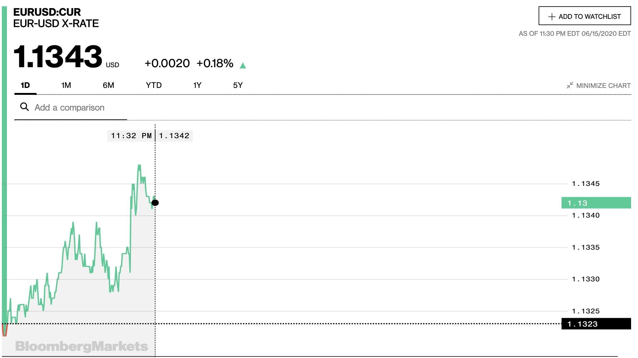 Tỷ giá euro hôm nay 16/6: Hầu hết các ngân hàng tăng trở lại - Ảnh 2.