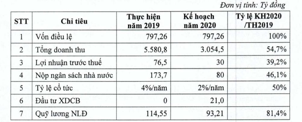 Lilama dự kiến lãi giảm 61% do khó kí thêm hợp đồng lớn - Ảnh 2.