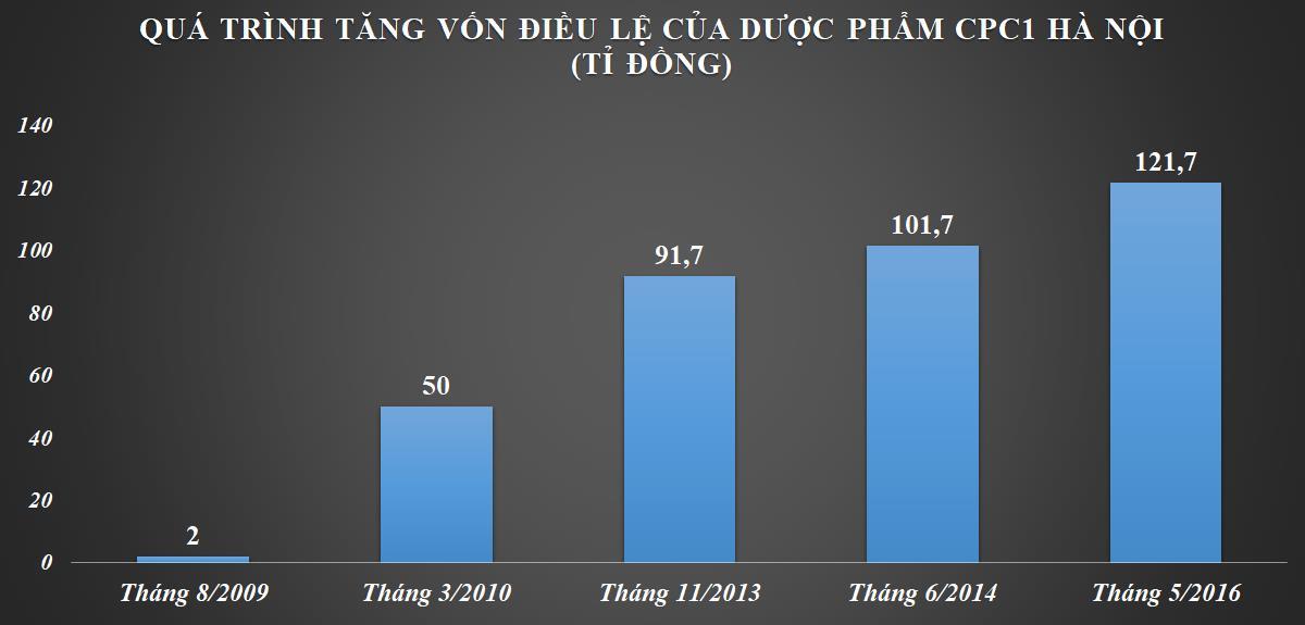 Thaiholdings do bầu Thụy rót vốn niêm yết trên HNX, UPCoM đón 'tân binh' ngành dược phẩm cùng hai mã rời sàn - Ảnh 3.