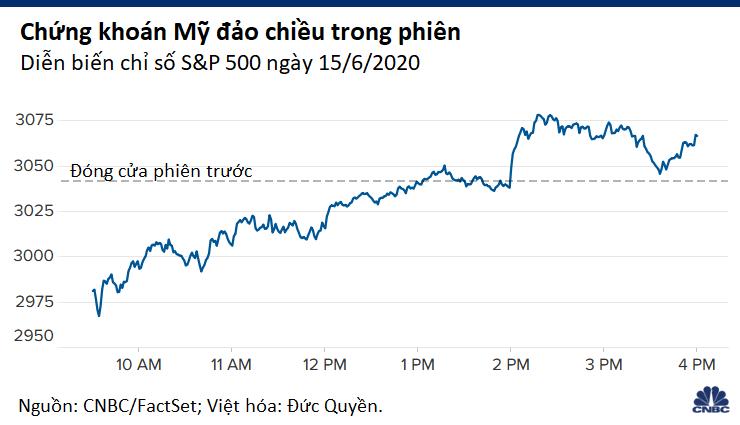Chứng khoán Mỹ đảo chiều ngoạn mục sau thông báo của Fed, Dow Jones tăng hơn 900 điểm từ đáy - Ảnh 1.