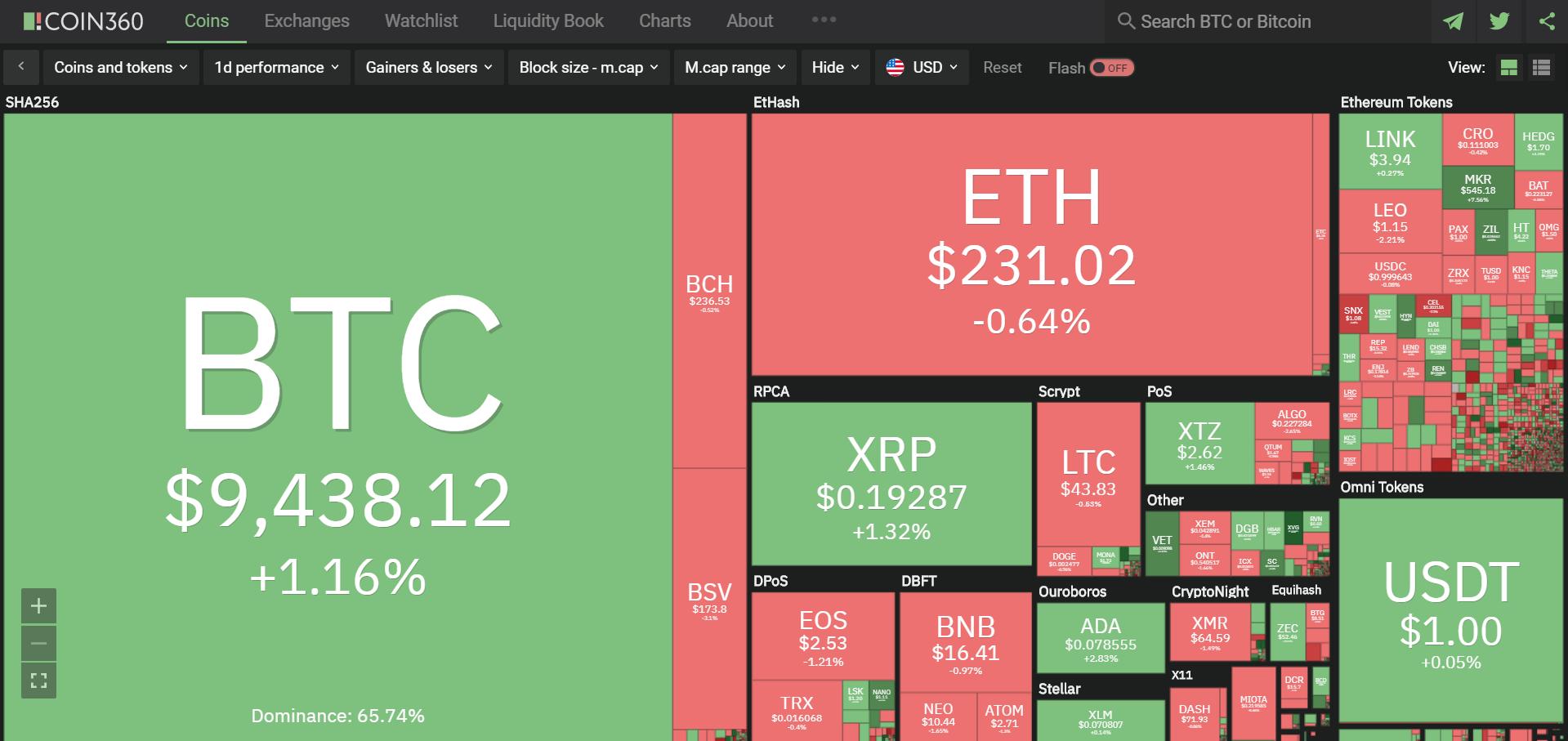 Toàn cảnh thị trường ngày 16/6 (nguồn: Coin360.com)