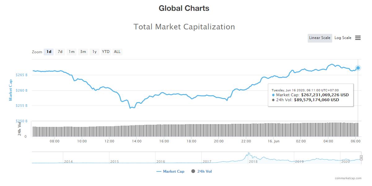 Tổng giá trị thị trường tiền kĩ thuật số và khối lượng giao dịch ngày 16/6 (nguồn: CoinTelegraph)