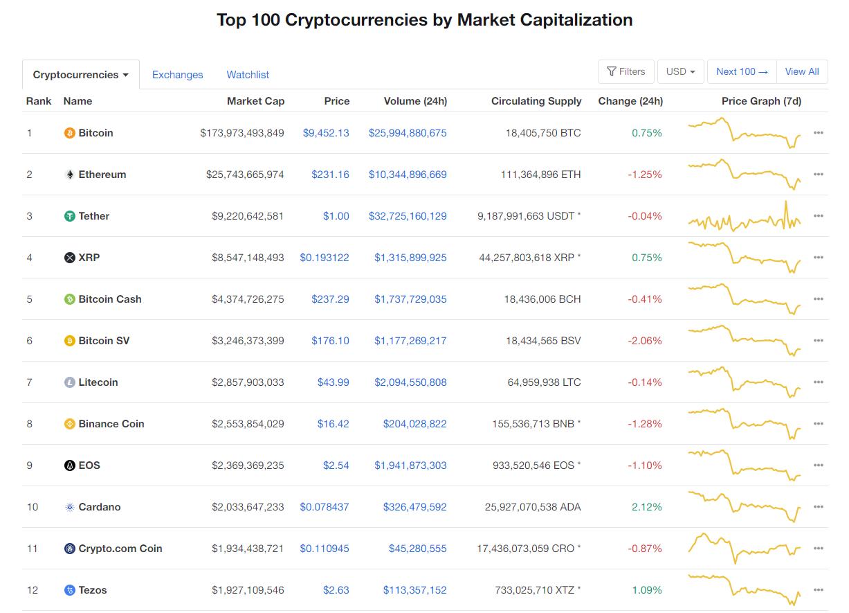 Nhóm 10 đồng tiền hàng đầu theo giá trị thị trường ngày 16/6 (nguồn: CoinMarketCap)