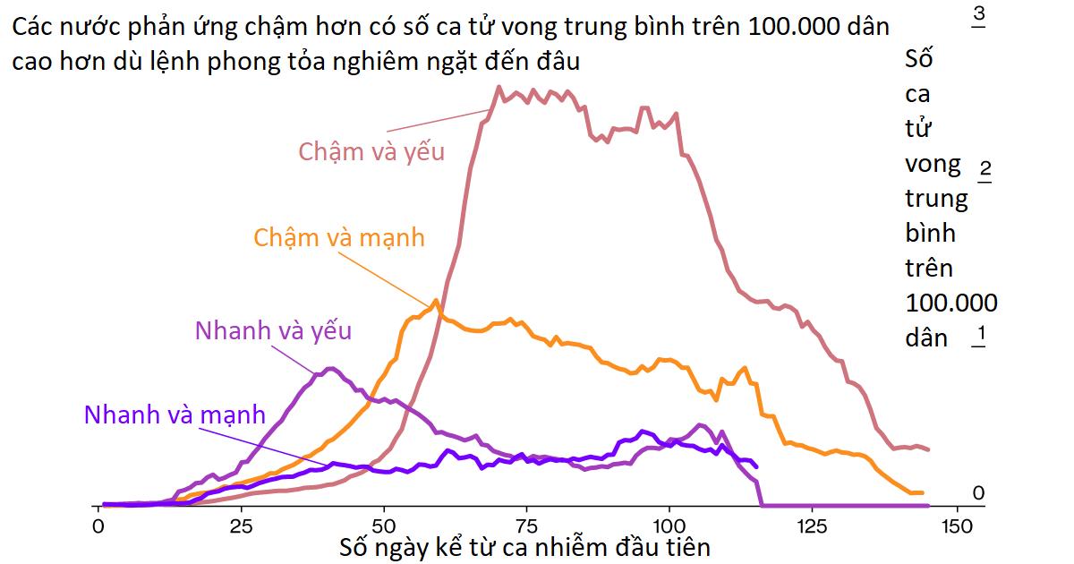 Tại sao hành động nhanh chóng là chìa khóa để ngăn chặn làn sóng lây nhiễm COVID-19 thứ hai? - Ảnh 1.