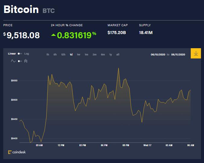 Chỉ số giá bitcoin hôm nay 17/6 (nguồn: CoinDesk)