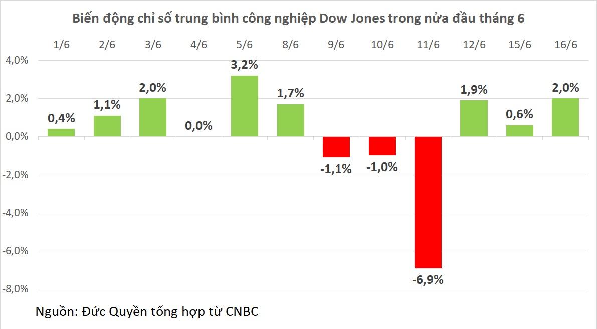 Dow Jones bật tăng hơn 500 điểm sau số liệu kinh tế tích cực ngoài mong đợi - Ảnh 1.