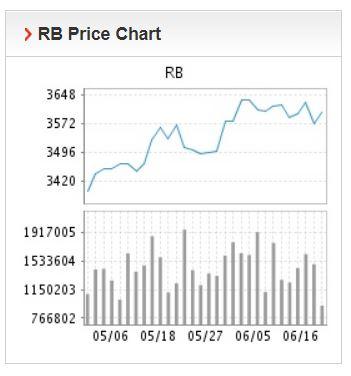 Giá thép xây dựng hôm nay 17/6: Quặng sắt giảm xuống 3.588 nhân dân tệ/tấn - Ảnh 1.
