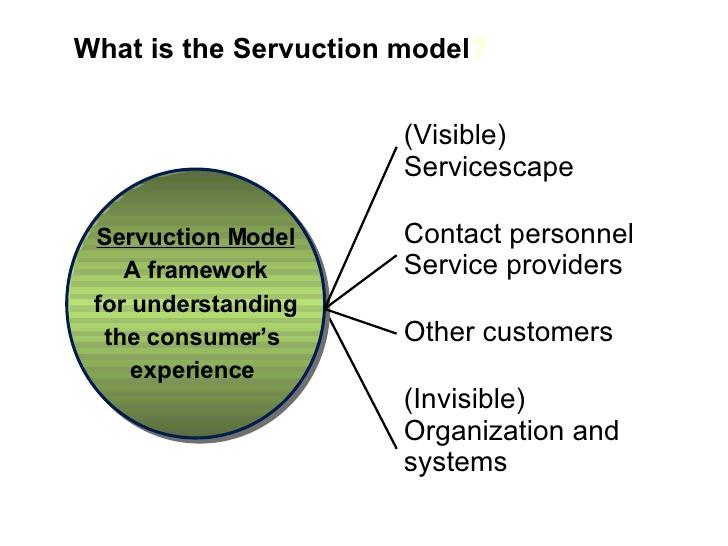 Mô hình SERVUCTION (SERVUCTION model) là gì? Nội dung - Ảnh 1.