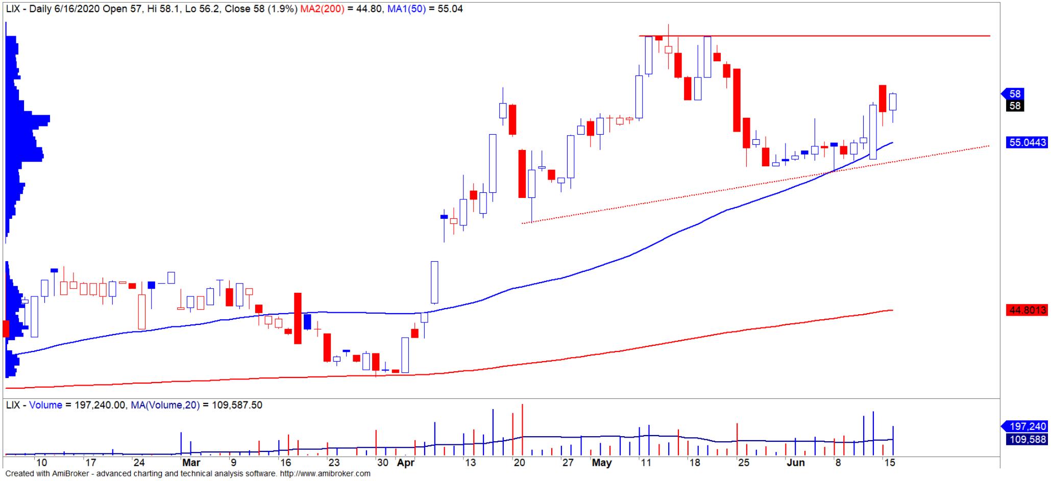 Cổ phiếu tâm điểm ngày 18/6: MSH, KBC, LIX - Ảnh 2.