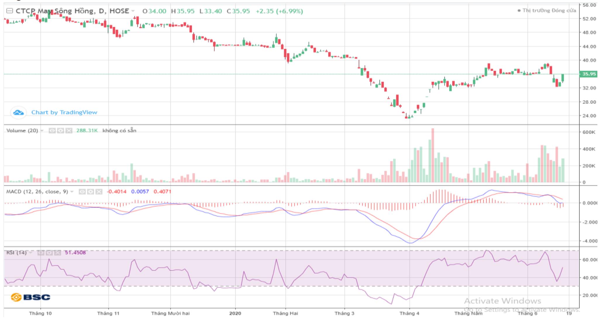 Cổ phiếu tâm điểm ngày 18/6: MSH, KBC, LIX - Ảnh 1.