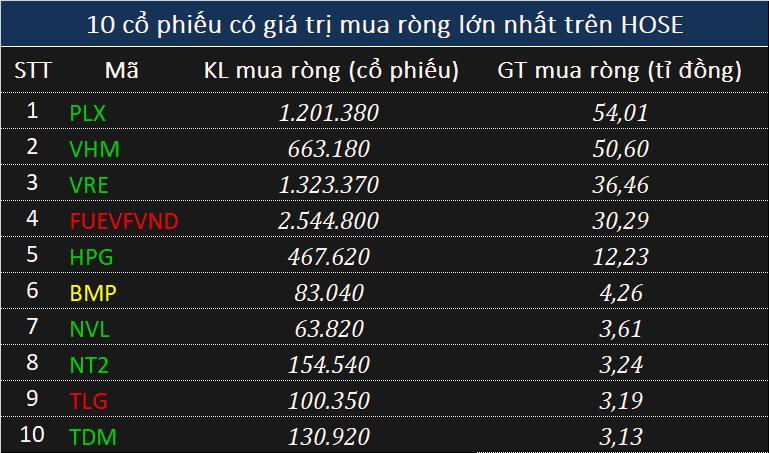 Khối ngoại tiếp tục mua ròng hơn trăm tỉ đồng toàn thị trường trong phiên điều chỉnh - Ảnh 1.